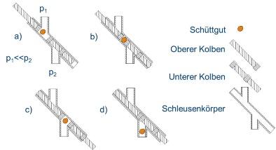 Schleusenzyklus