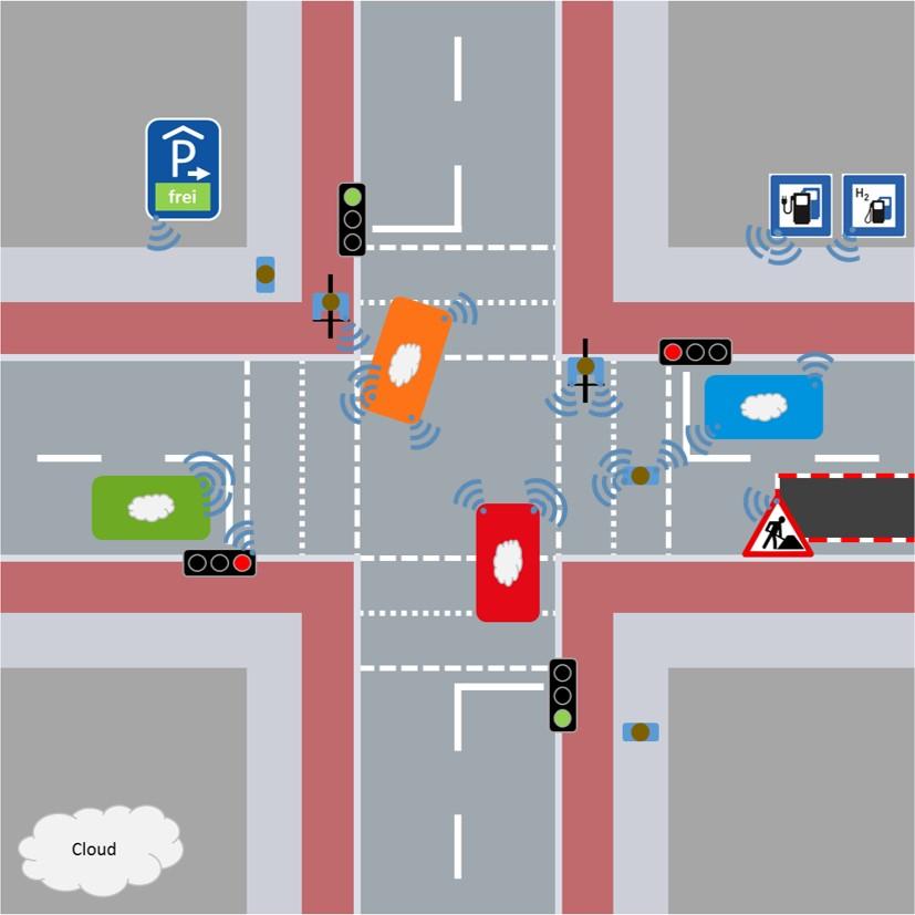 Verkehrsszenario